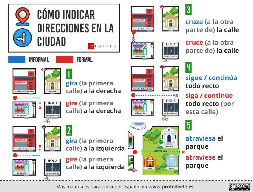 Teaching about different places in Spanish | Rockalingua